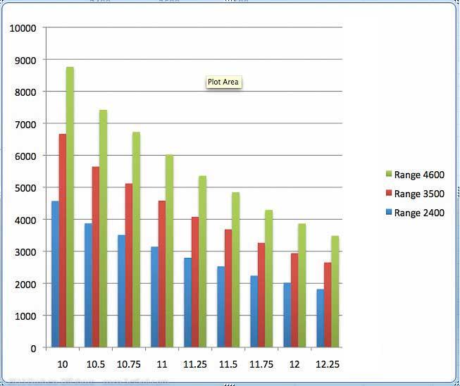 FPB 781 fuel burn range matrix
