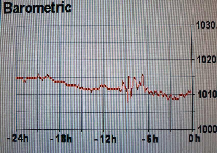 GW BArometric trace