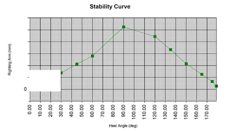 781 1100 55Stability Curve Edit